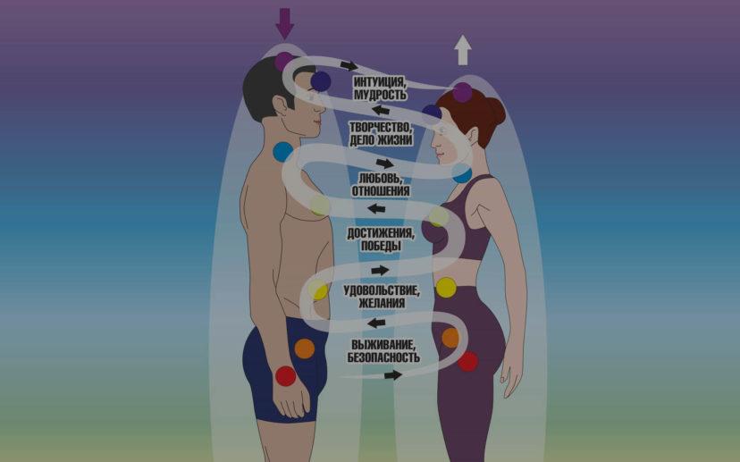 Как проверить совместимость с людьми